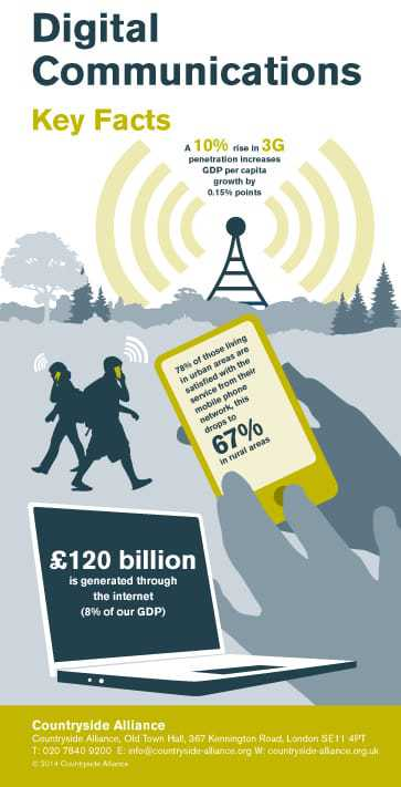Digital Communications - facts and figures