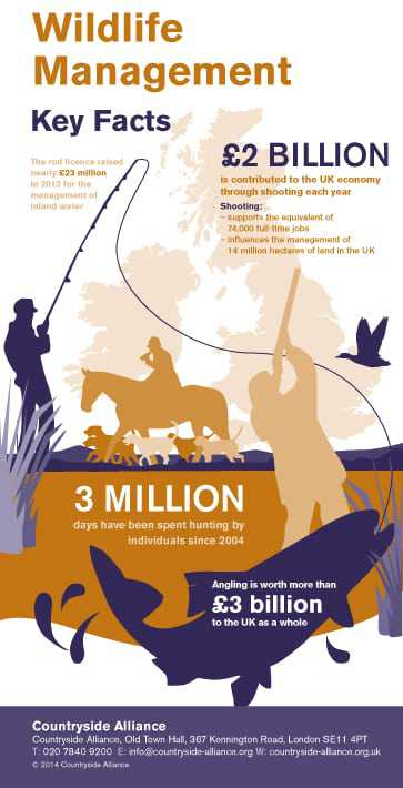 Wildlife Management - facts and figures